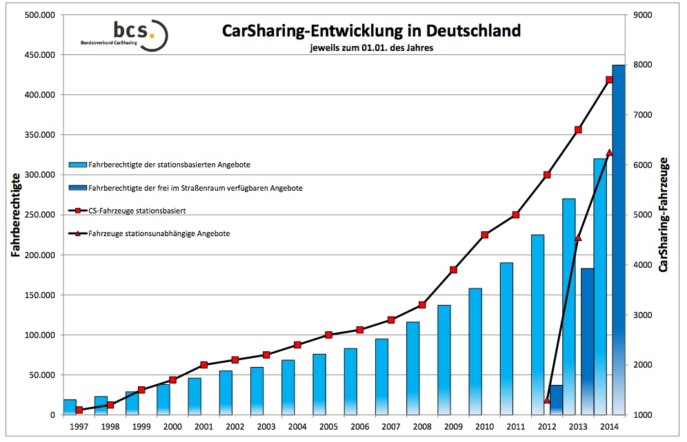 sites default files report carsharing